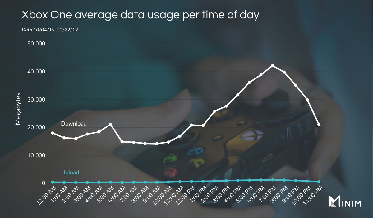 Xbox One data usage