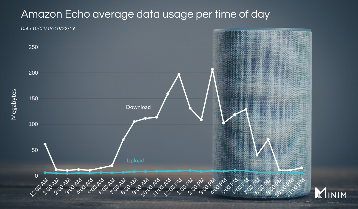 Amazon-Echo-Data-Usage