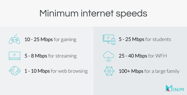 Minimum internet speeds