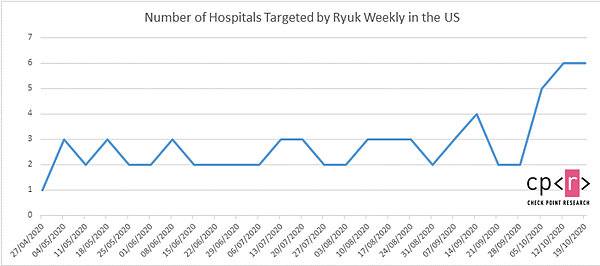 Check Point research graph that shows number of hospitals targeted by Ryuk in the US