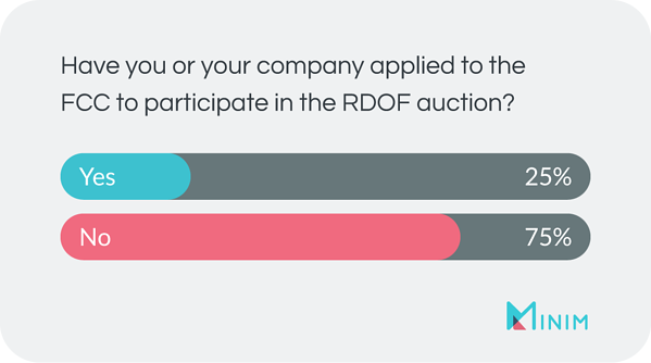 Have you or your company applied to the FCC for the RDOF auction? yes = 25%, no = 75%