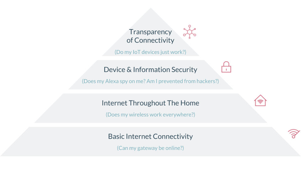 Minim Hierarchy for Internet Needs