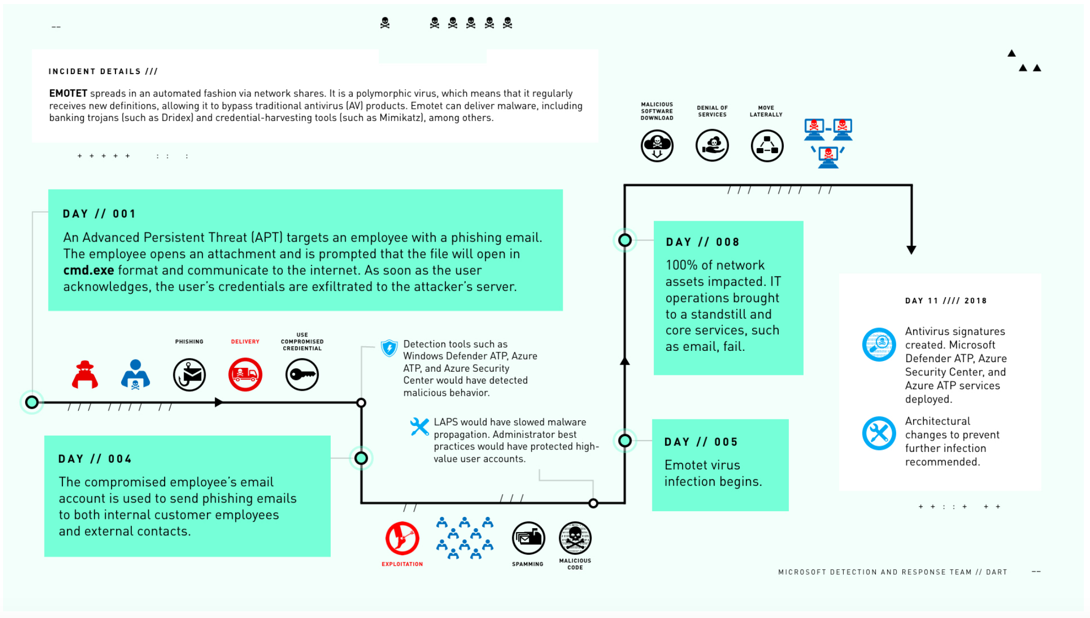 Emotet malware attack process via Microsoft DART Case Report