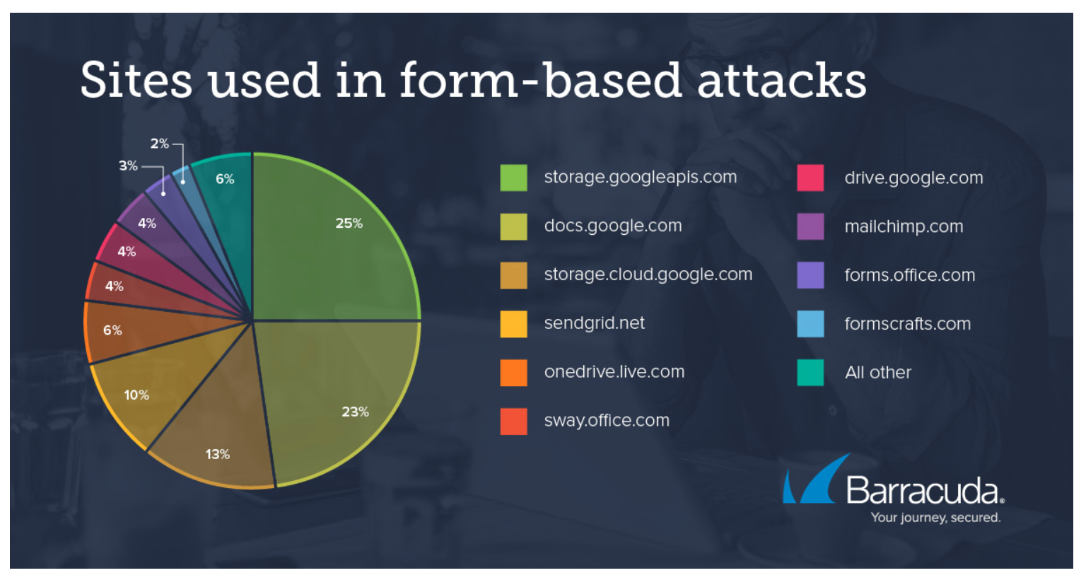 Sites used in form-based attacks — Barracuda Networks
