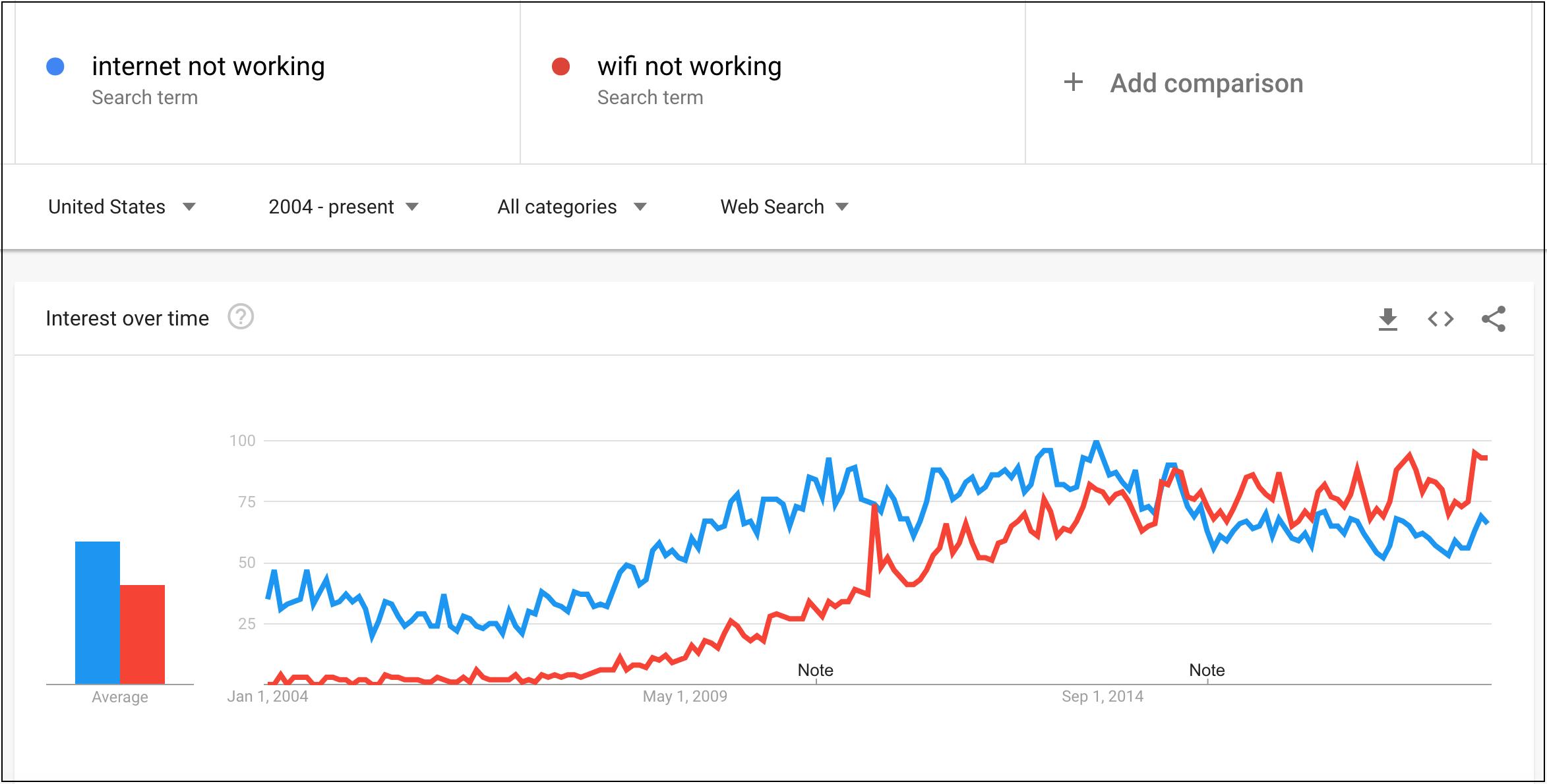 Google Trends Search Volume Comparison: WiFi vs. Internet
