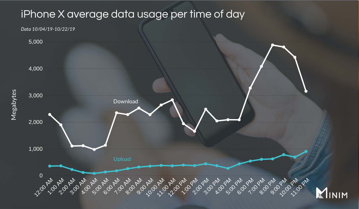 iPhone-X-Data-Usage