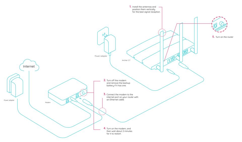 Minim-setup-instructions