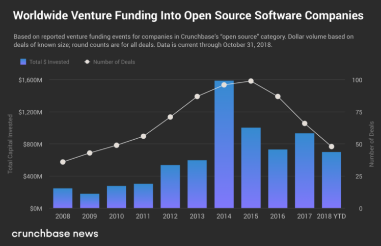 crunchbase-news-worldwide-open-source-funding