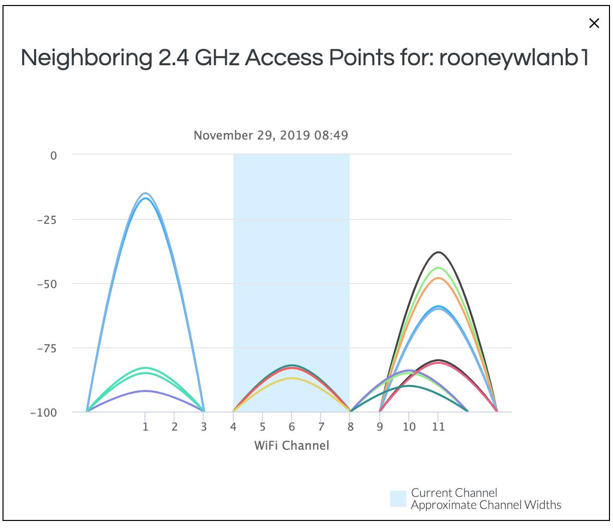 Minim Neighboring Access Points - 2.4 GHz