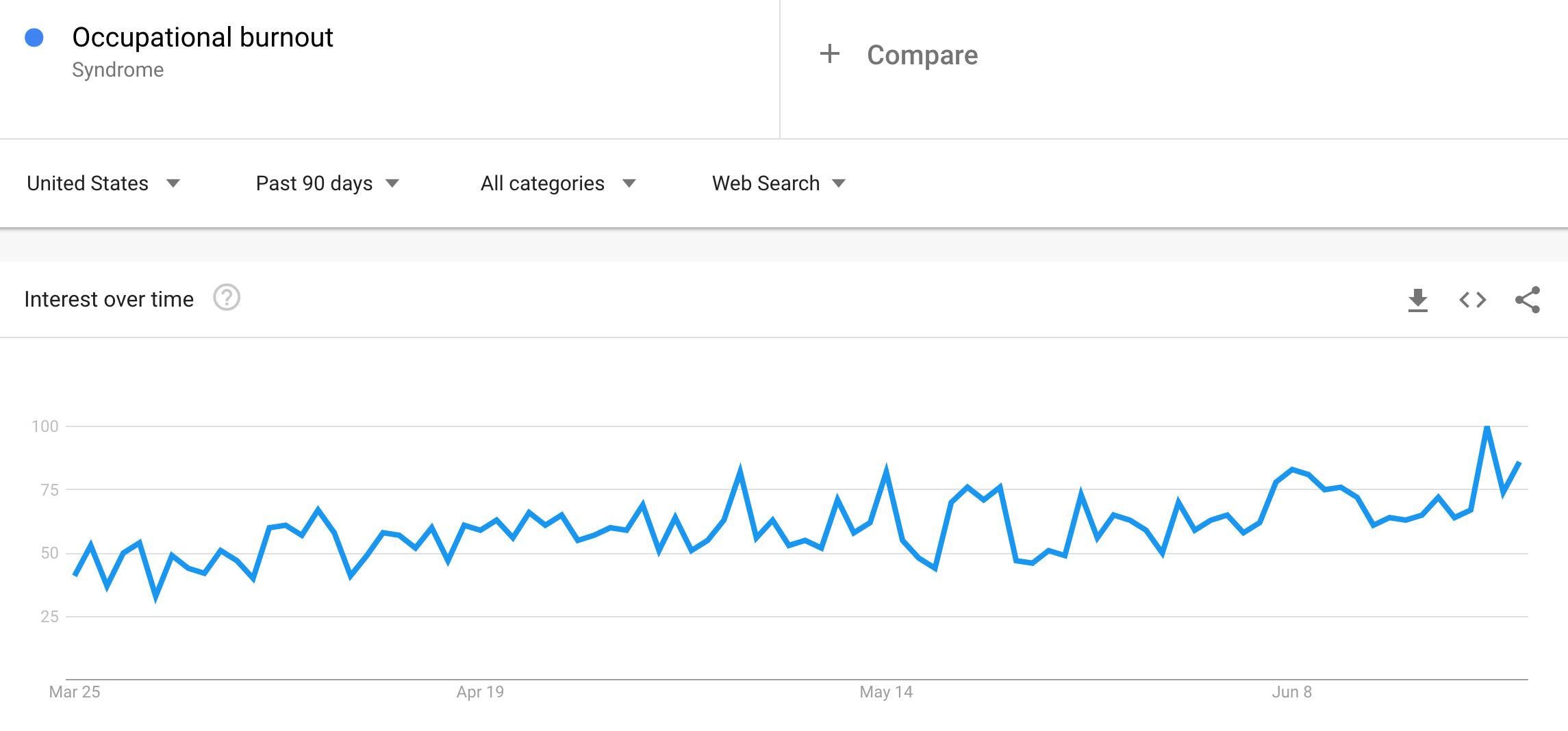 occupational-burnout-google-trends