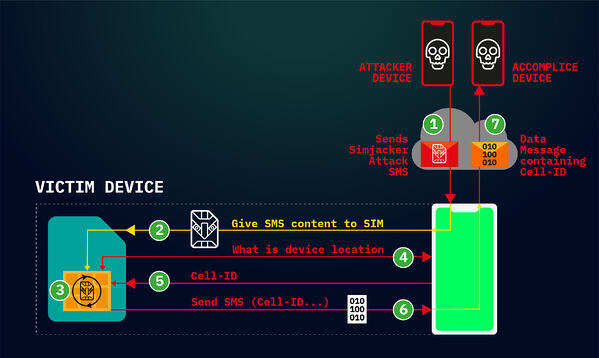 Simjacker attack flow (Source: AdaptiveMobile Security)