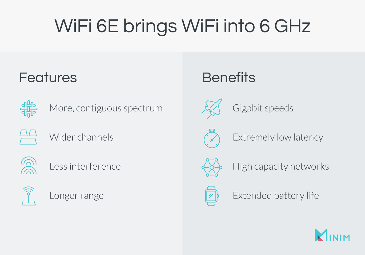 WiFi 6E vs WiFi 5 features and benefits