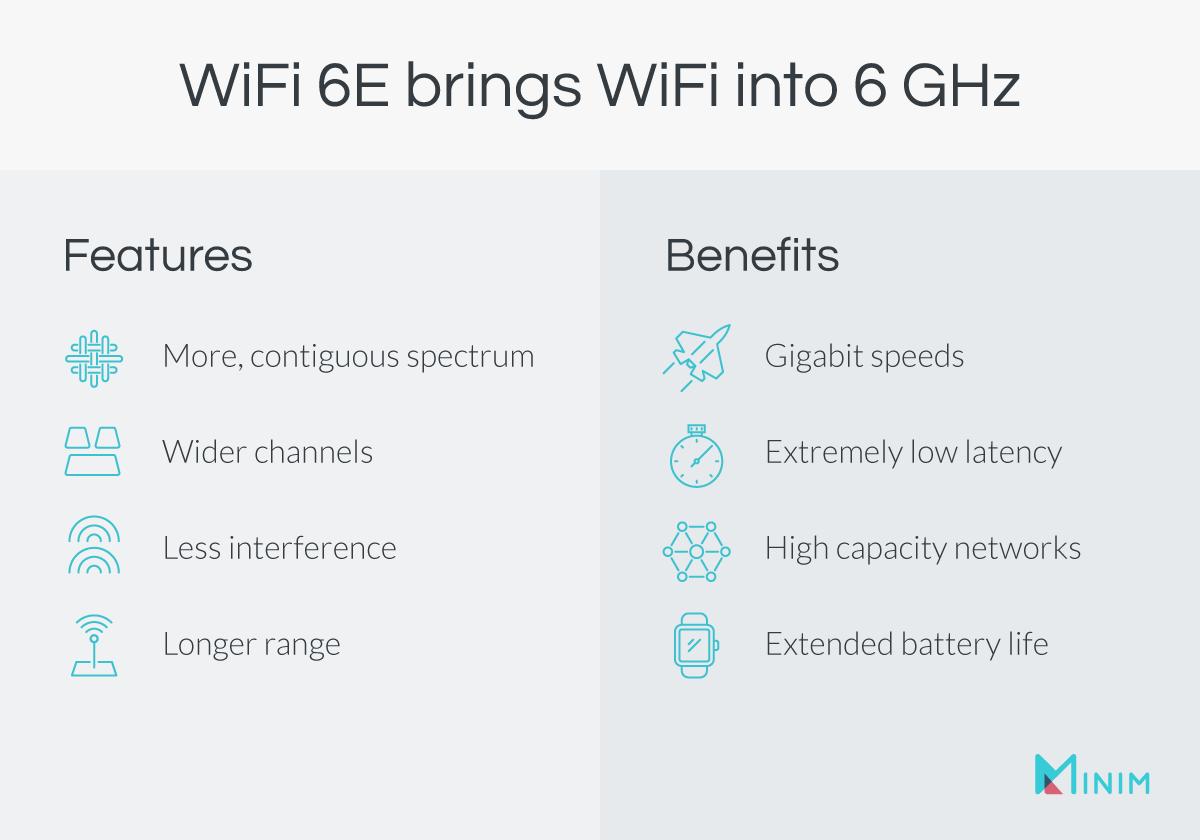 WiFi 6E Benefits