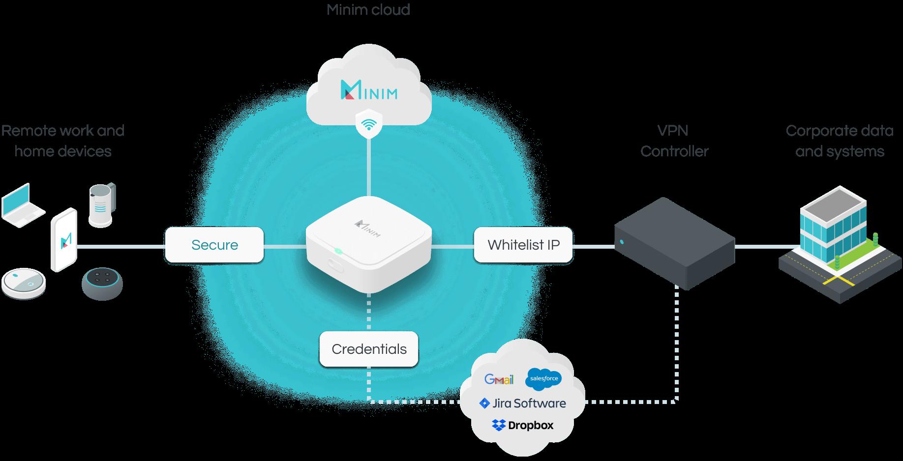 Minim for Remote Workers - Desktop